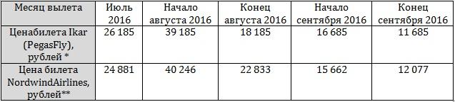 авиабилеты на прямой рейс иркутск симферополь - копия